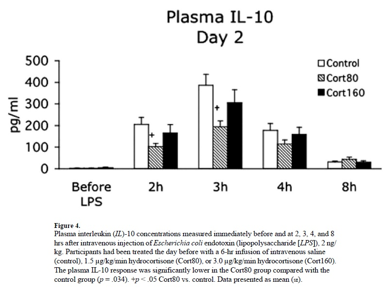 Anti-inflammatory Interleukin-10 levels Image source: Yeager MP, Rassias AJ, Pioli PA, Beach ML, Wardwell K, Collins JE, Lee HK, Guyre PM. Pretreatment with stress cortisol enhances the human systemic inflammatory response to bacterial endotoxin. Crit Care Med. 2009 Oct;37(10):2727-32.