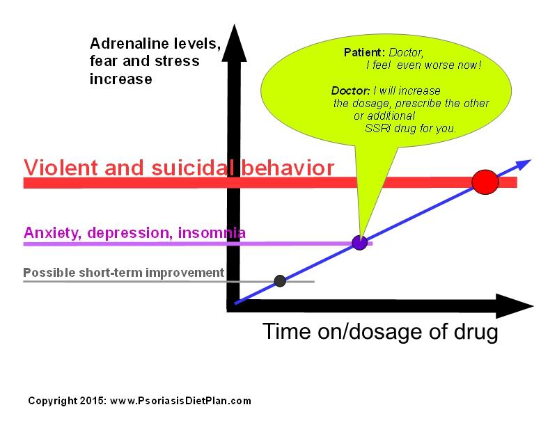 stress adrenaline graph