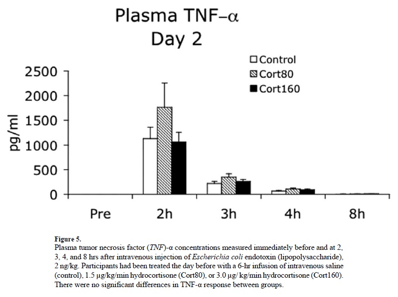 TNF-alpha levels Image source: Yeager MP, Rassias AJ, Pioli PA, Beach ML, Wardwell K, Collins JE, Lee HK, Guyre PM. Pretreatment with stress cortisol enhances the human systemic inflammatory response to bacterial endotoxin. Crit Care Med. 2009 Oct;37(10):2727-32.