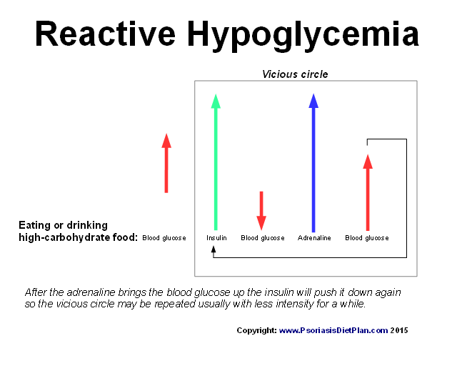 Hypoglycemia causes night sweating, peeing, insomnia and anxiety