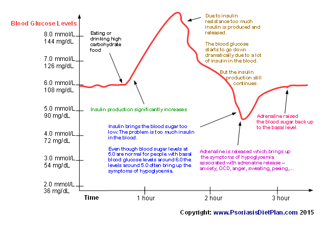 Reactive_hypoglycemia_graph