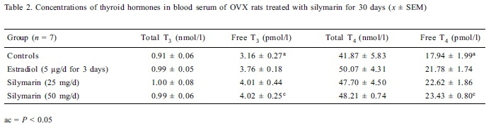 Silymarin administration significantly affected the levels of Thyroid hormones in rats after 30 days of treatment. To compare the silymarin effects to estradiol the researchers administered the other group of rats 5 mcg of estradiol daily for the last 3 days. Image Source: Kummer V, Mašková J, Čanderle J, Zralý Z, Neča J, Machala M. Estrogenic effects of silymarin in ovariectomized rats. Vet. Med-Czech 46, 2001 (1): 17-23[8]